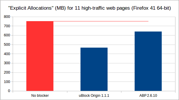 uBlock Origin vs Adblock Plus: Which Adblocker To Choose 2017