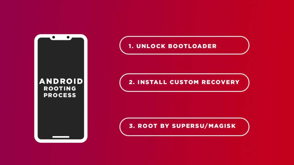 Unlock Bootloader On Redmi Note 7