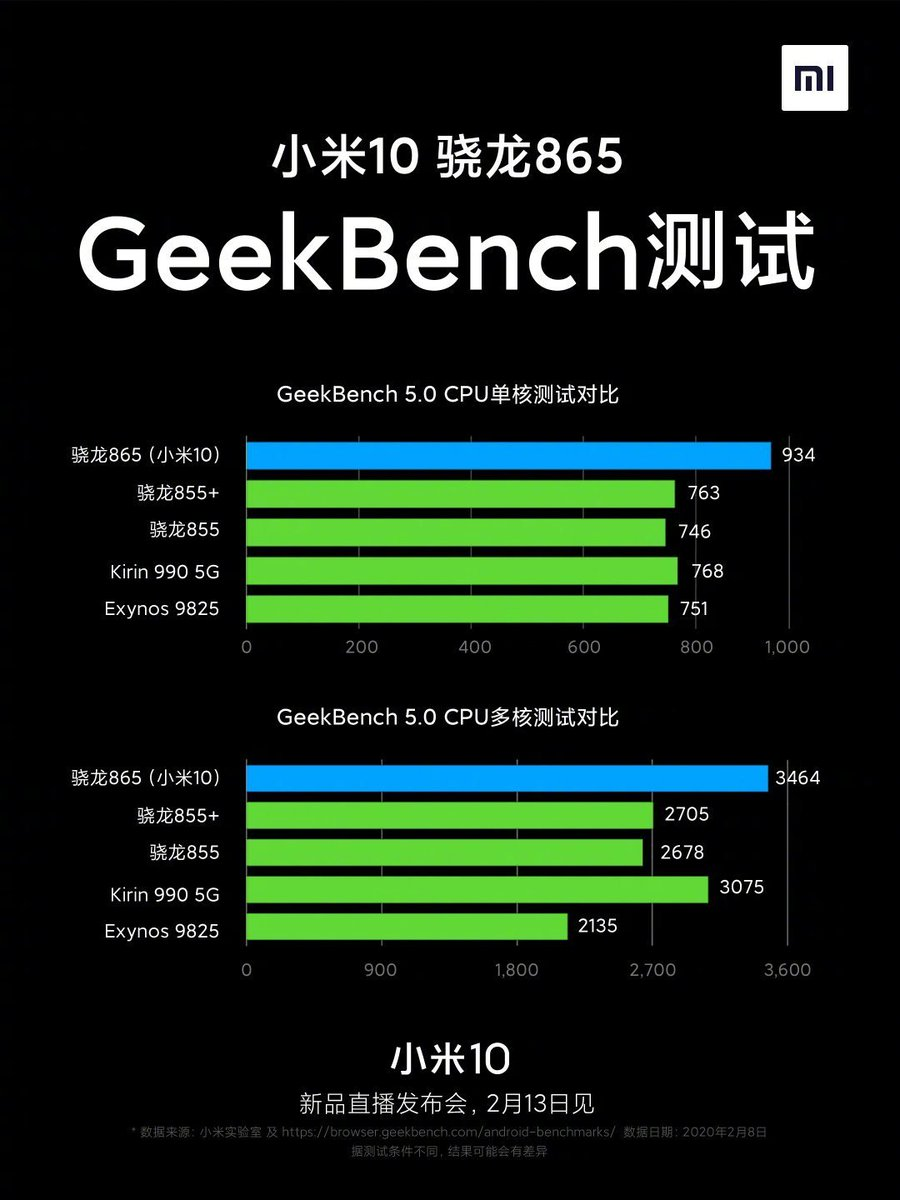 Xiaomi Mi 10 with SD865 scored highest on Geekbench