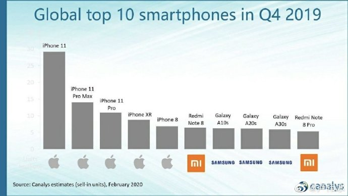 Redmi Note 8 series global sales exceeded 30 million units