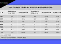 IDC Ranking: Top five tablet PC manufacturers in China for Q1 2020, Huawei tops