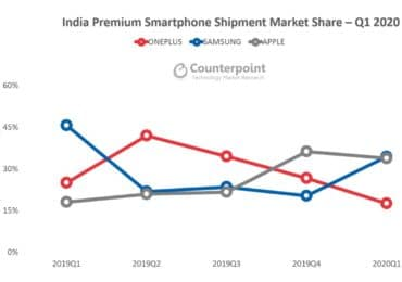 Samsung reclaims top spot in Indian premium smartphone market in Q1 2020