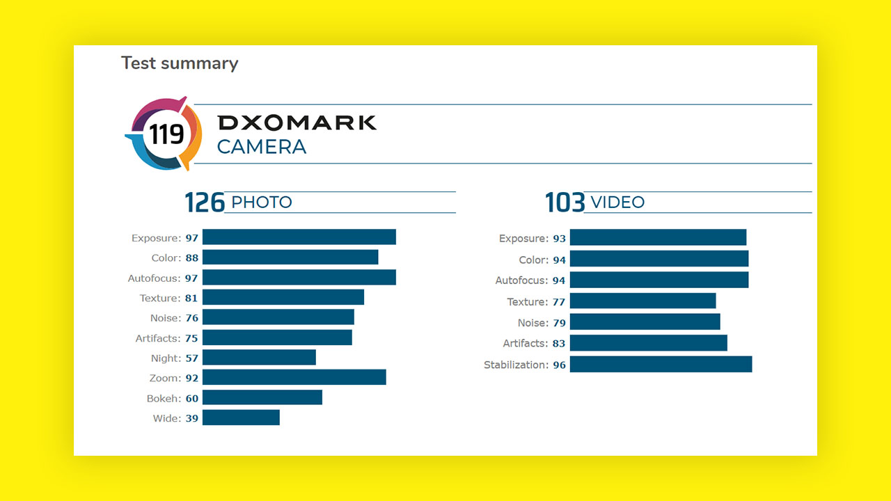 OnePlus 8 Pro's camera beats Galaxy S20+ and iPhone 11 Pro Max, scored 119 points on DxOMark