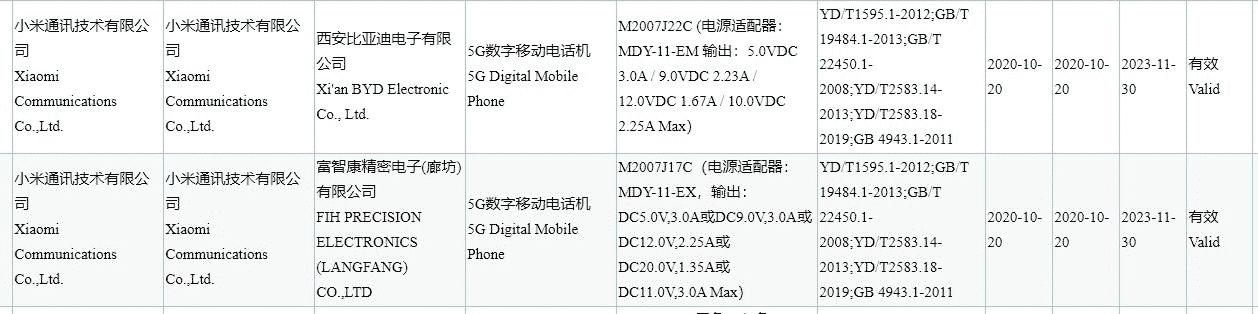 Redmi Note 10 series phone on 3C certificaiton