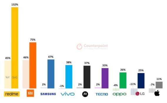Counterpoint: Q3 2020 smartphone market